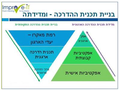 המדידה ובין תכניות ההדרכה