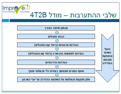 מודל 4T2B – From Training To Business