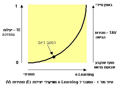 המעבר ל- e-Learning